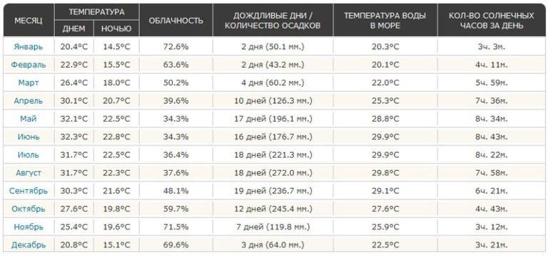Температура на о. Пляжи о. Хайнань